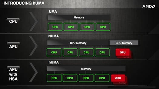 AMD's hUMA architecture: comparison of memory systems in CPU, APU, and APU with heterogeneous system architecture