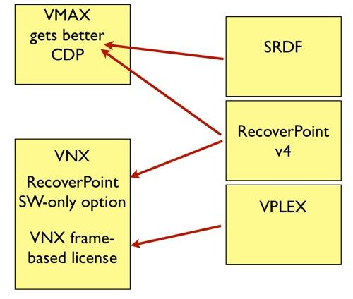 VMSAX better CDP