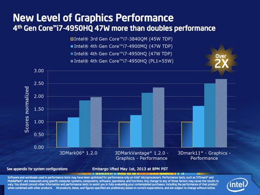 Intel Iris graphics: comparison of three Iris SKUs with 3rd Generation Core graphics performance