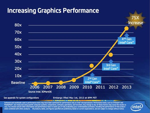 Intel Iris graphics: integrated graphics performance increase since 2006