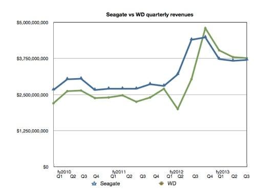 Seagate and WD's quarterly revenues