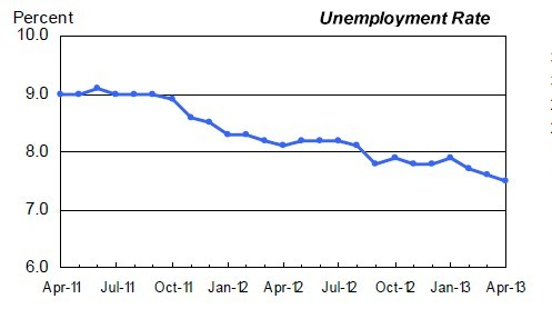 The unemployment rate has downticked by a tenth of a point in April to 7.5 per cent
