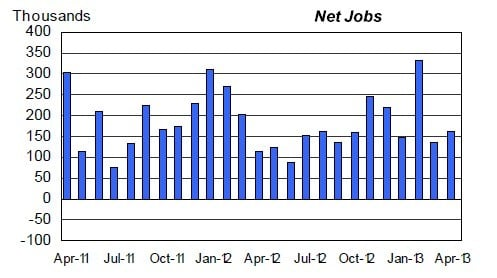 Non-agricultural job creation was better than expected in February, March, and April