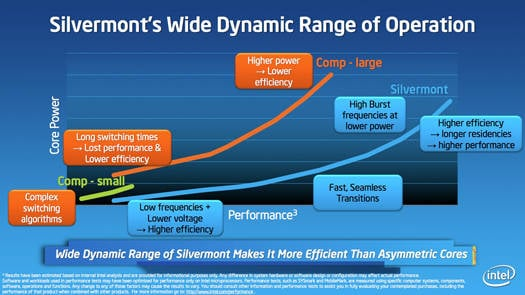 Intel Silvermont Atom processor architecture: dynamic-range comparison with big.LITTLE architecture