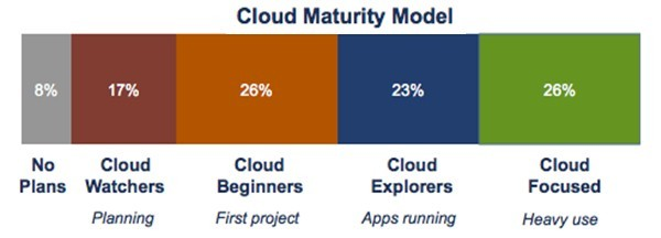 Hardly anyone admits to not thinking about cloudy infrastructure
