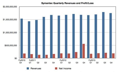 Symantec revenues and profit to Q4 fy2013