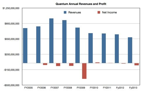 Six years of Quantum annual revenue declines
