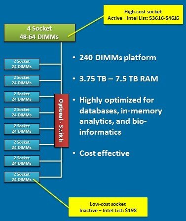 ScaleMP uses is vSMP aggregation hypervisor and cheap skinny nodes to boost main memory