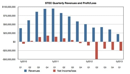 sTEC results q1 fy2013