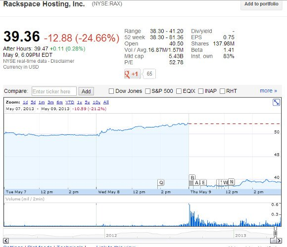 Rackspace share fall