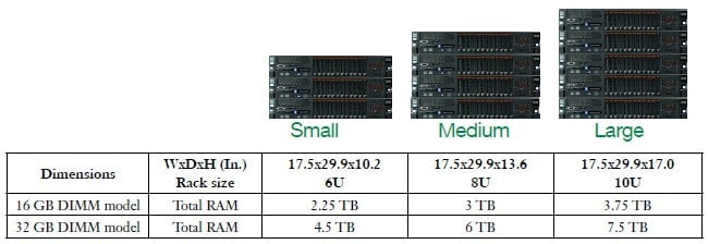IBM and ScaleMP have forged some preconfigured vSMP appliances
