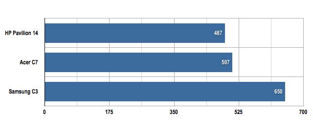 HP Pavilion 14 Chromebook Sunspider results