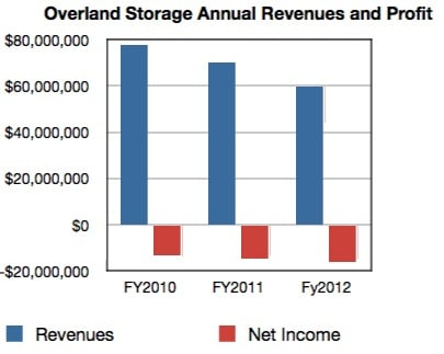 Overland Annual Revenues