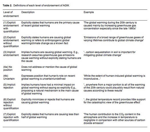 Definitions of each level of endorsement of AGW in 'Quantifying the consensus on anthropogenic global warming in the scientific literature'