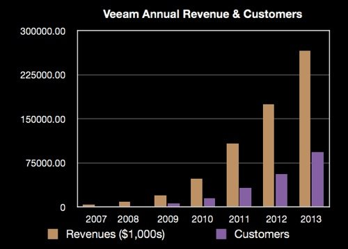 Veeam revenue and customer growth