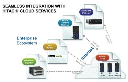 Hitachi Cloud Services