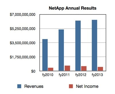 NetApp revenues to fy2013
