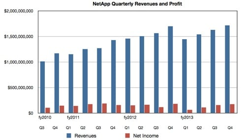 NetApp quarterly revenues to Q4 fy2013