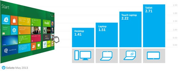 Soluto chart showing how often Windows 8 apps are used