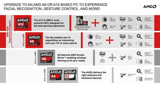 AMD APU 'experiences'
