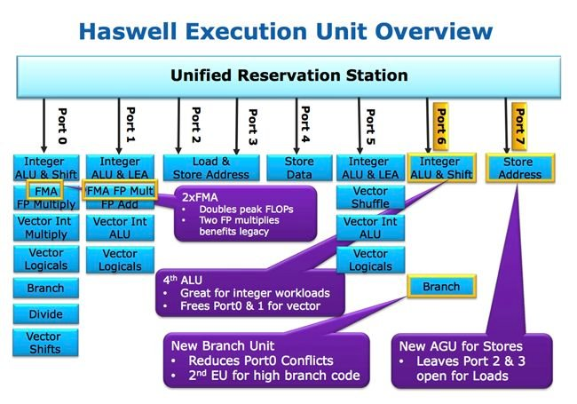 Haswell execution units