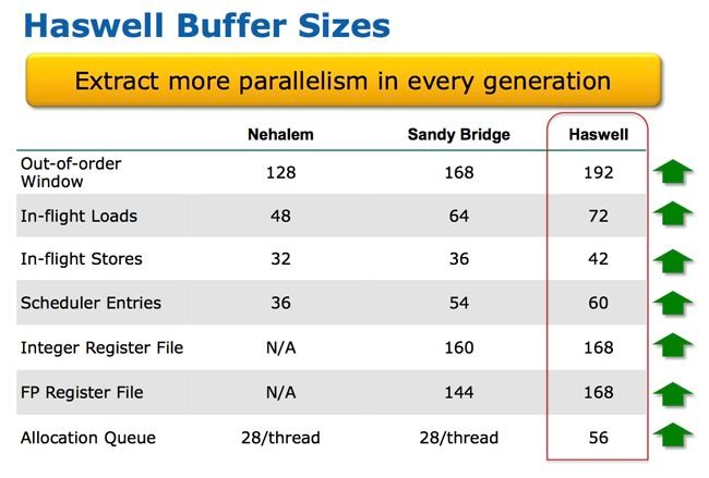 Haswell buffers