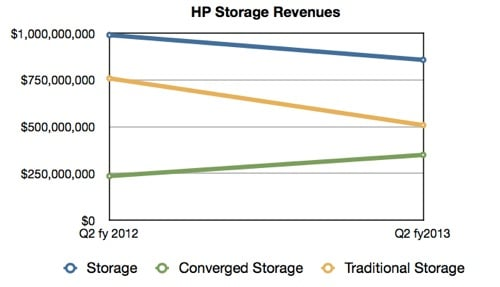 HP Storage Revenues Q2 fy2013