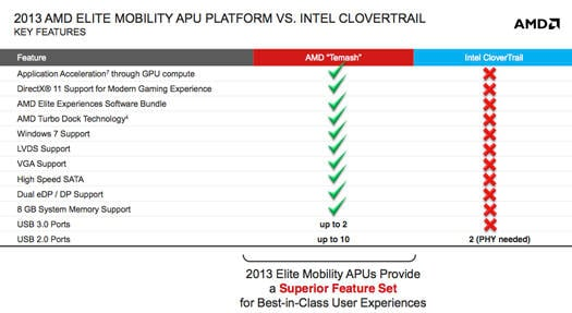 AMD presentation – Temash versus Clovertrail