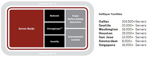 SoftLayer has over 100,000 servers and has capacity to do a lot more