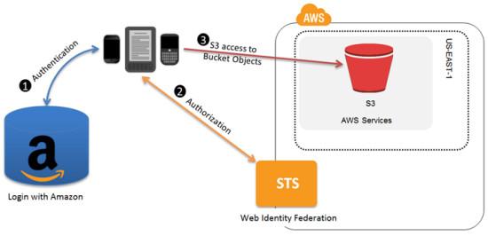 AWS Identity