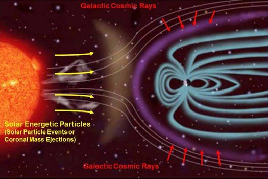 Sources of interplanetary radiation