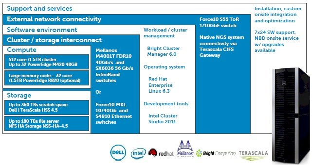 The components of the Active Infrastructure HPC stack