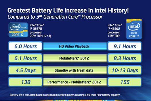 Intel 4th Generation Core processor battery life improvements