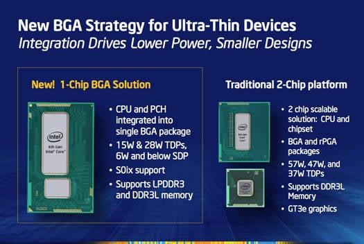 Intel 4th Generation Core processor BGA package