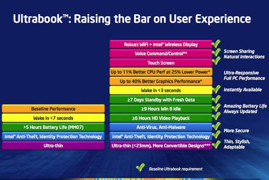 Intel 4th Generation Core processor Ultrabook-related improvements