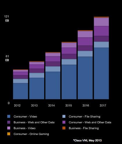 Cisco VNI graph