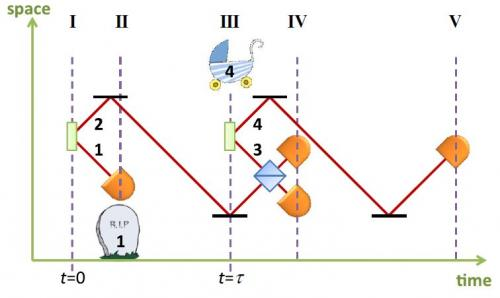 Quantum entanglement time-line diagram