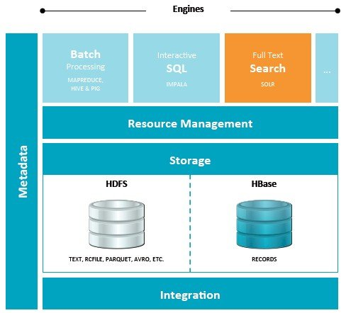 Cloudera wants to commercialize a bunch of different engines to search HDFS and HBase
