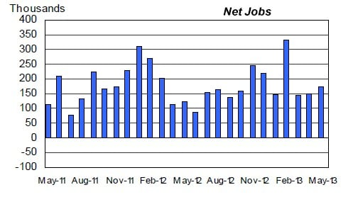 The US economy has added an average of 172,000 jobs per month over the past year
