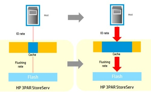 HP 3PAR Adapative Cache