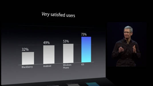 Percentage of customers who said that they were very satisfied with Blackberry, Android, Windows Phone, and iOS