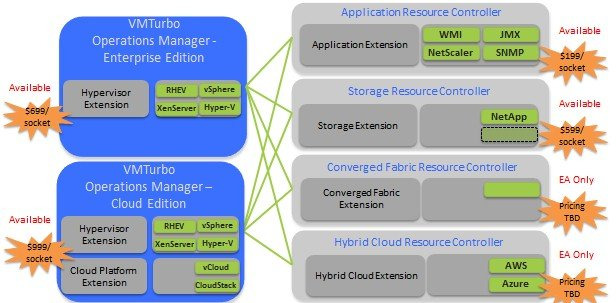 VMTurbo is expanding well beyond its roots in VMware's stack