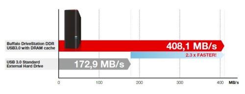 Buffalo DriveStation DDR speed