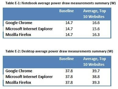 Microsoft study of IE power draw