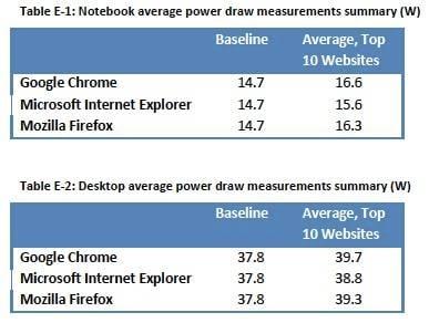Microsoft study of IE power draw