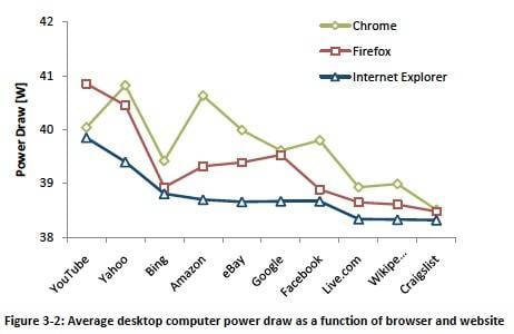 Internet Explorer power consumption desktop results