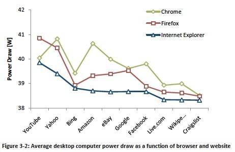 Internet Explorer power consumption desktop results