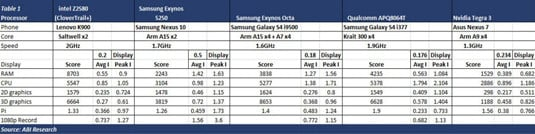 ABI Research smartphone benchmarks