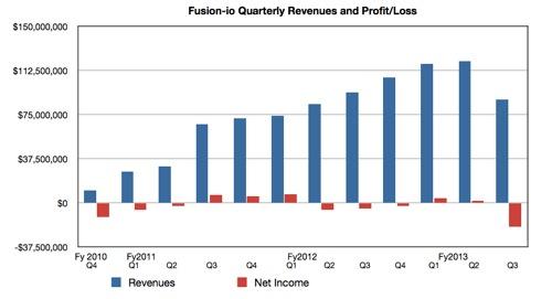 Fusion-io quarterly revenues and profits