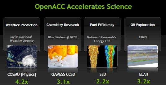 Early work on porting apps to GPU accelerators using OpenACC shows sims run quite a bit faster